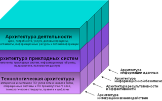 Статистика использования архитектурного подхода