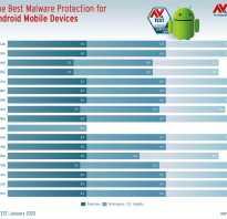 Антивирусов 2020 для андроид скачать бесплатно