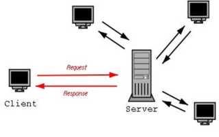 Архитектура клиент серверного приложения