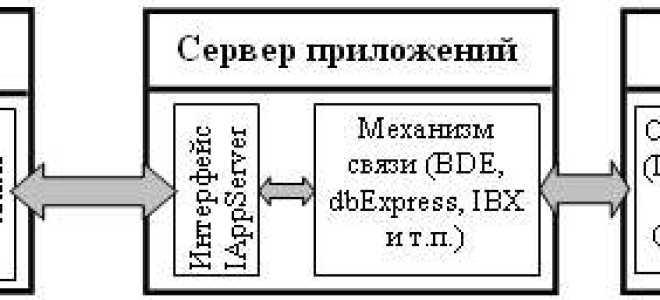 В многоуровневой архитектуре сервер приложений