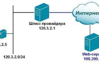 Nat трансляция сетевых адресов