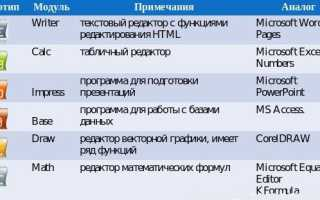 Openoffice системные требования