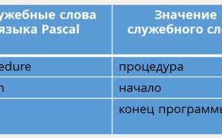 Паскаль словарь языка