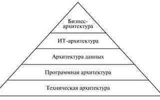 Типы архитектурных решений