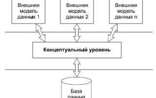 Архитектура данных это