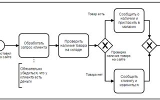 Бпм системы в микросервисной архитектуре