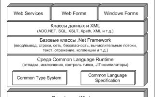 Net архитектура приложений