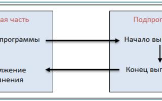 Формальные параметры паскаль